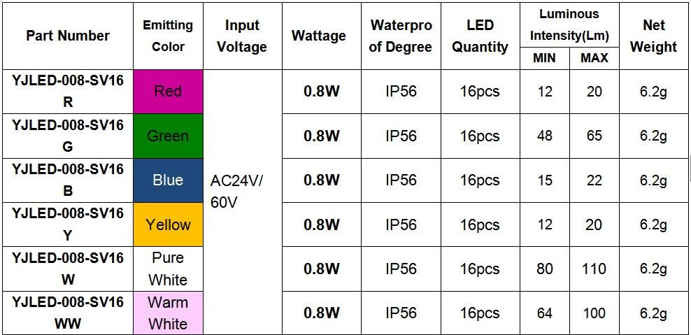 E10 RGB amusement led lamp